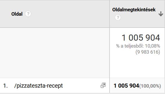 Egymillió pizza recept megtekintés